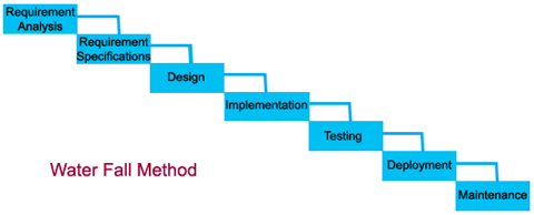 Waterfall method for What is waterfall methodology